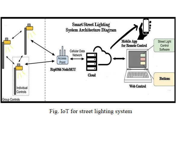 A Survey on IOT based Real Time, Smart Adaptive Street Lighting System with Pollution Monitoring for Smart Cities