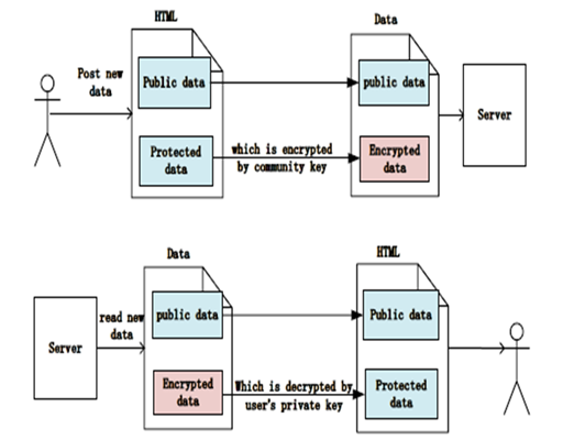 Securing Heterogeneous Privacy Protection in Social Network Records based Encryption Scheme