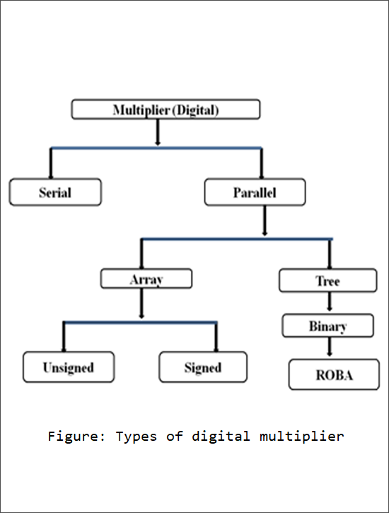 Review of Rounding Based Approximate Multiplier (ROBA) For Digital Signal Processing