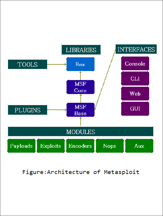 Metasploit Unleashed Tool for Penetration Testing